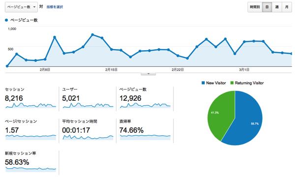 Wordpress pv month