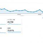 ブログ月間2万PV超え!動画投稿後に書いた方が良い記事について
