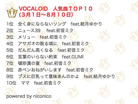VOCALOID人気曲TOP10