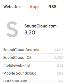 SoundCloud Pro Unlimited stats