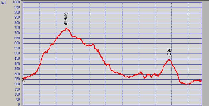 石老山 相模嵐山 登山 標高 グラフ