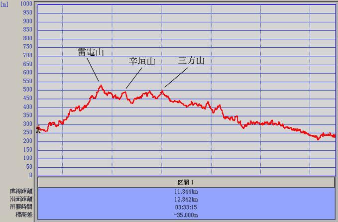 青梅丘陵ハイキング 高低表