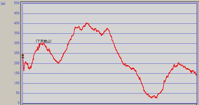 赤岩山登山 高低表
