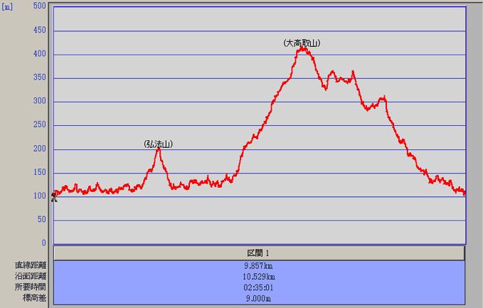 大高取山 登山 高度グラフ
